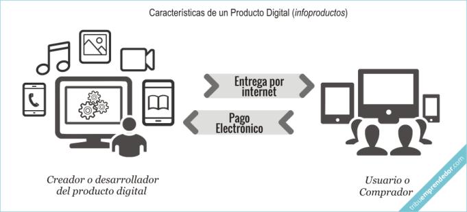 Que es un infoproducto - Caracter°sticas de un Producto Digital en internet