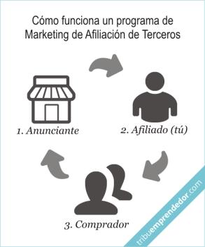 Que significa - programa de Marketing de Afiliaci¢n de Terceros